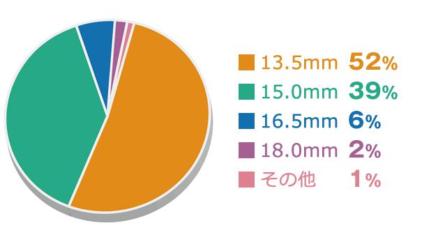 女性の印鑑で多く使われているサイズ グラフ